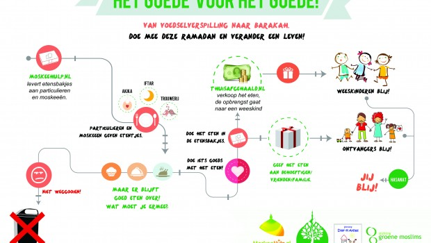 Flyer 1 achterkant-  Infographic het goede voor het goede